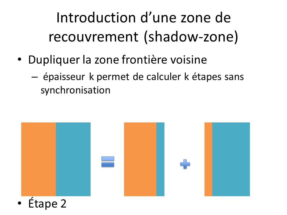 Introduction dune zone de recouvrement (shadow-zone) Dupliquer la zone frontière voisine – épaisseur k permet de calculer k étapes sans synchronisation Étape 2
