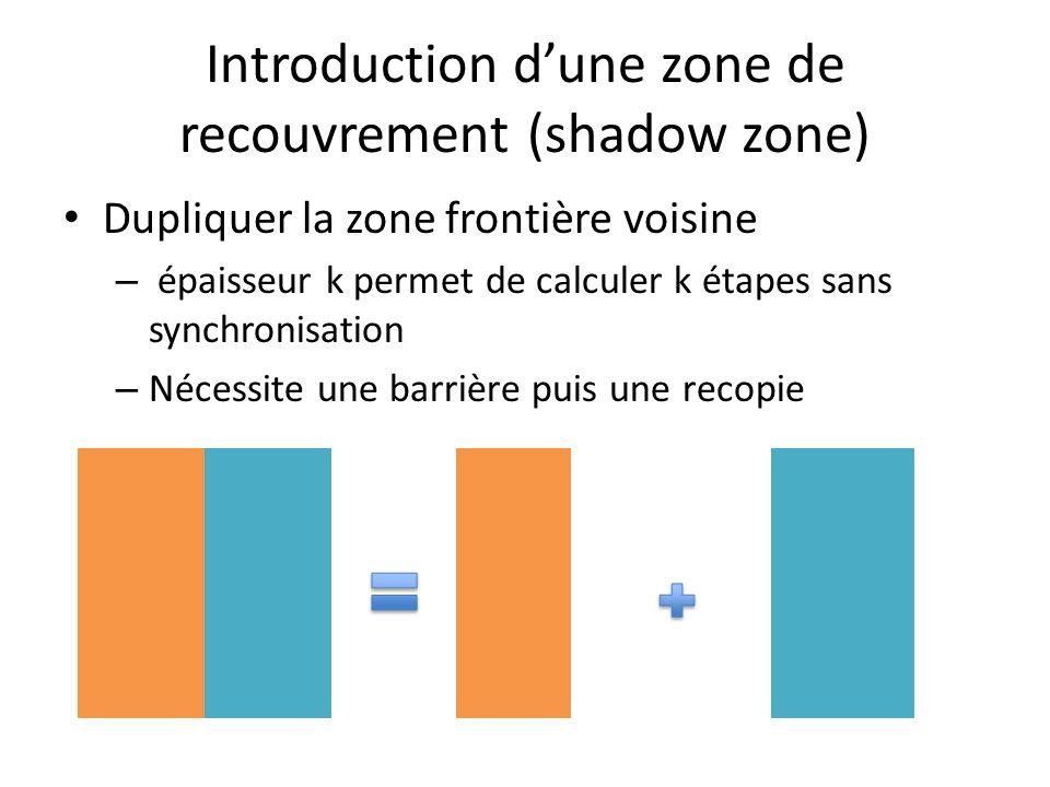Introduction dune zone de recouvrement (shadow zone) Dupliquer la zone frontière voisine – épaisseur k permet de calculer k étapes sans synchronisation – Nécessite une barrière puis une recopie