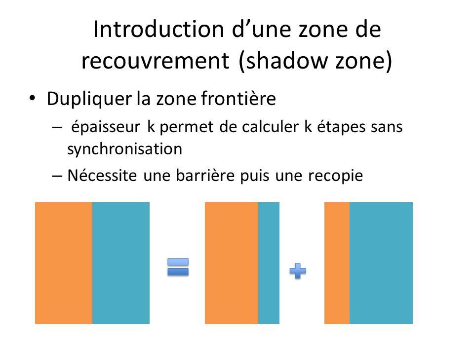 Introduction dune zone de recouvrement (shadow zone) Dupliquer la zone frontière – épaisseur k permet de calculer k étapes sans synchronisation – Nécessite une barrière puis une recopie