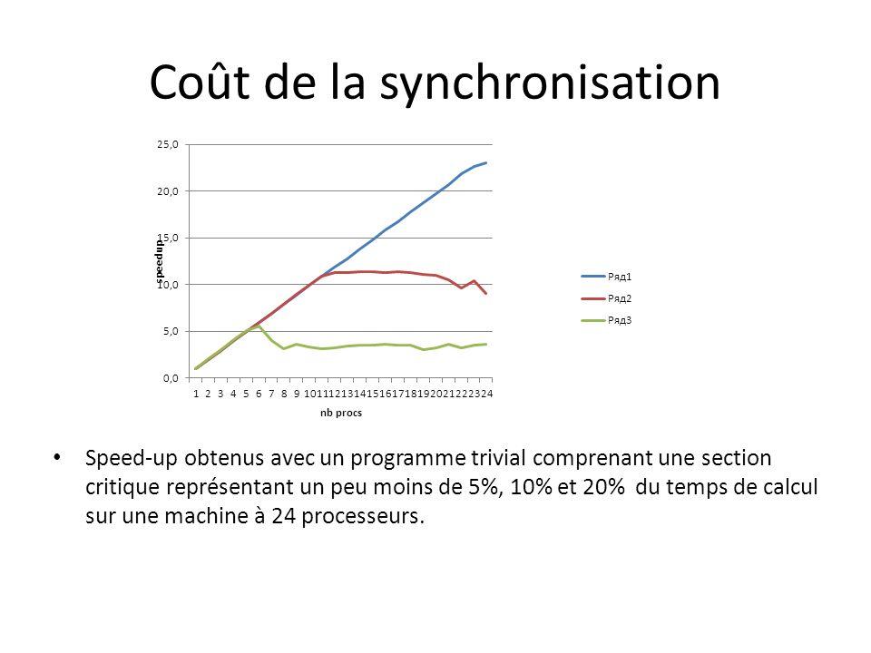 Coût de la synchronisation Speed-up obtenus avec un programme trivial comprenant une section critique représentant un peu moins de 5%, 10% et 20% du temps de calcul sur une machine à 24 processeurs.