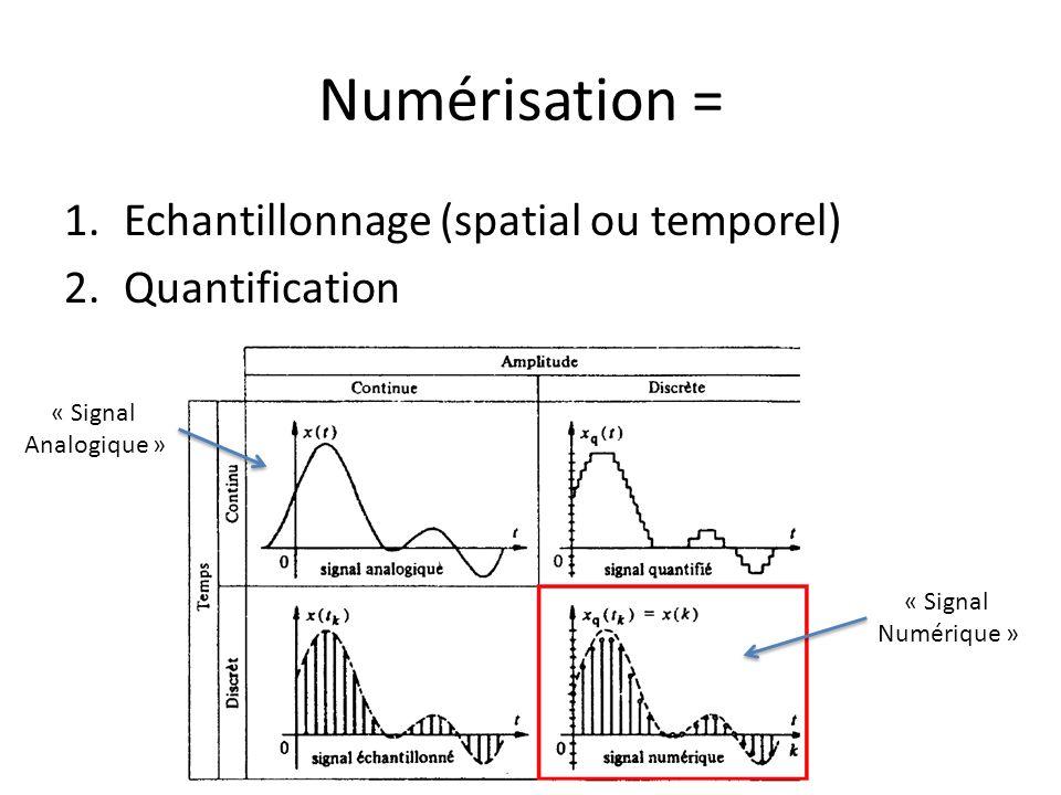 La transformée de Fourier Généralisation aux fonctions non périodiques MAIS à support borné (énergie finie) et avec des discontinuités en nombre finies avec ModulePhase