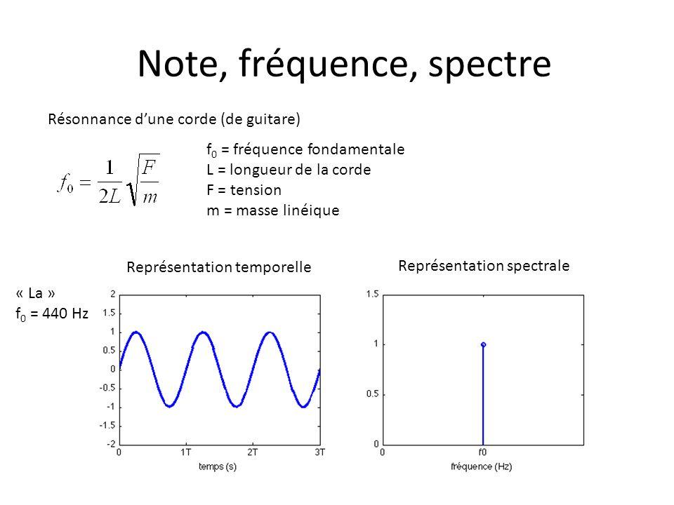 Note, fréquence, spectre Résonnance dune corde (de guitare) f 0 = fréquence fondamentale L = longueur de la corde F = tension m = masse linéique Représentation temporelle Représentation spectrale « La » f 0 = 440 Hz
