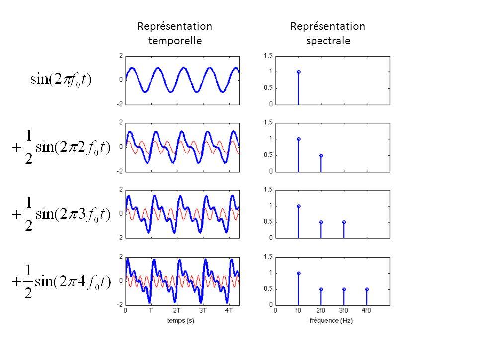 Représentation temporelle Représentation spectrale