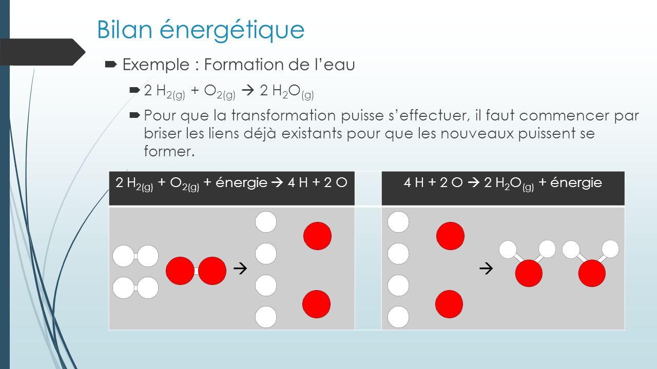 Bilan énergétique (suite) Brise des liens demande toujours de lénergie (énergie positive) Former des liens libère toujours de lénergie (énergie négative) La somme de lénergie absorbée et libérée détermine si la réaction est endothermique (H positif) ou exothermique (H négatif).