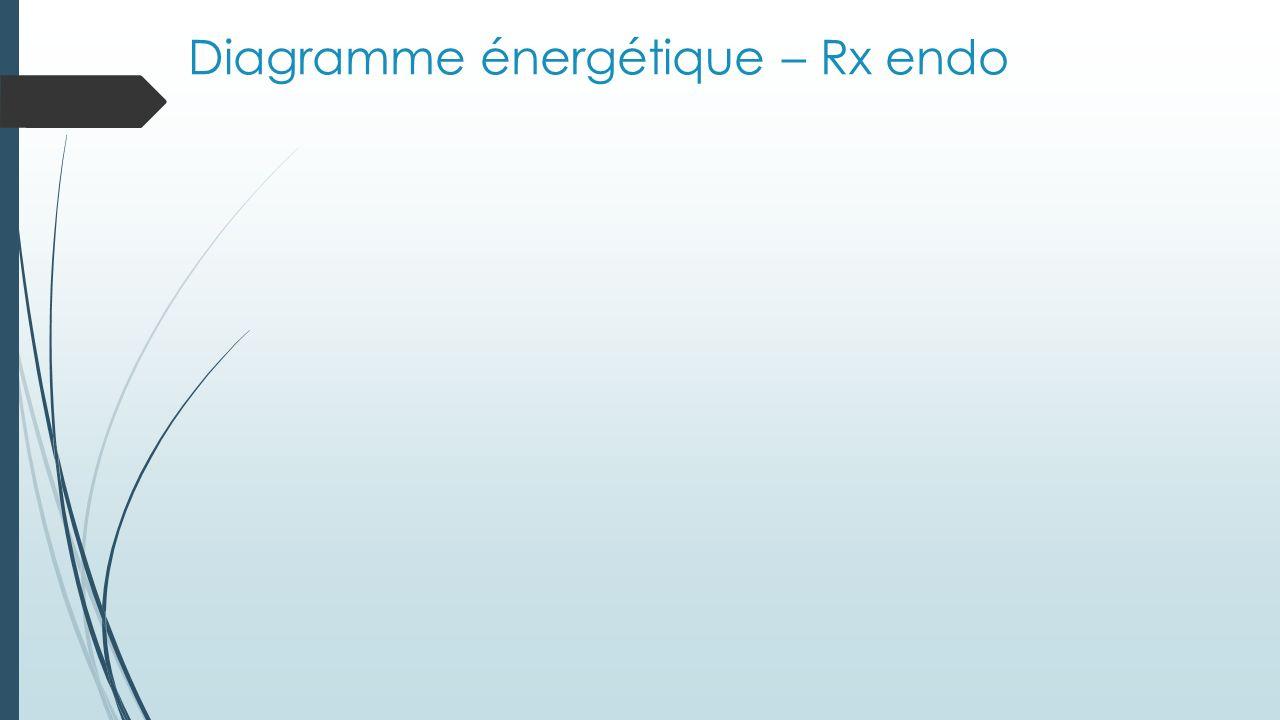 Diagramme énergétique – Rx exo Note : Si une réaction est réversible, on peut lire le diagramme de la droite vers la gauche pour avoir le diagramme de la réaction inverse.