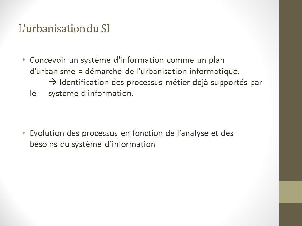 L'urbanisation du SI Concevoir un système d'information comme un plan d'urbanisme = démarche de l'urbanisation informatique. Identification des proces