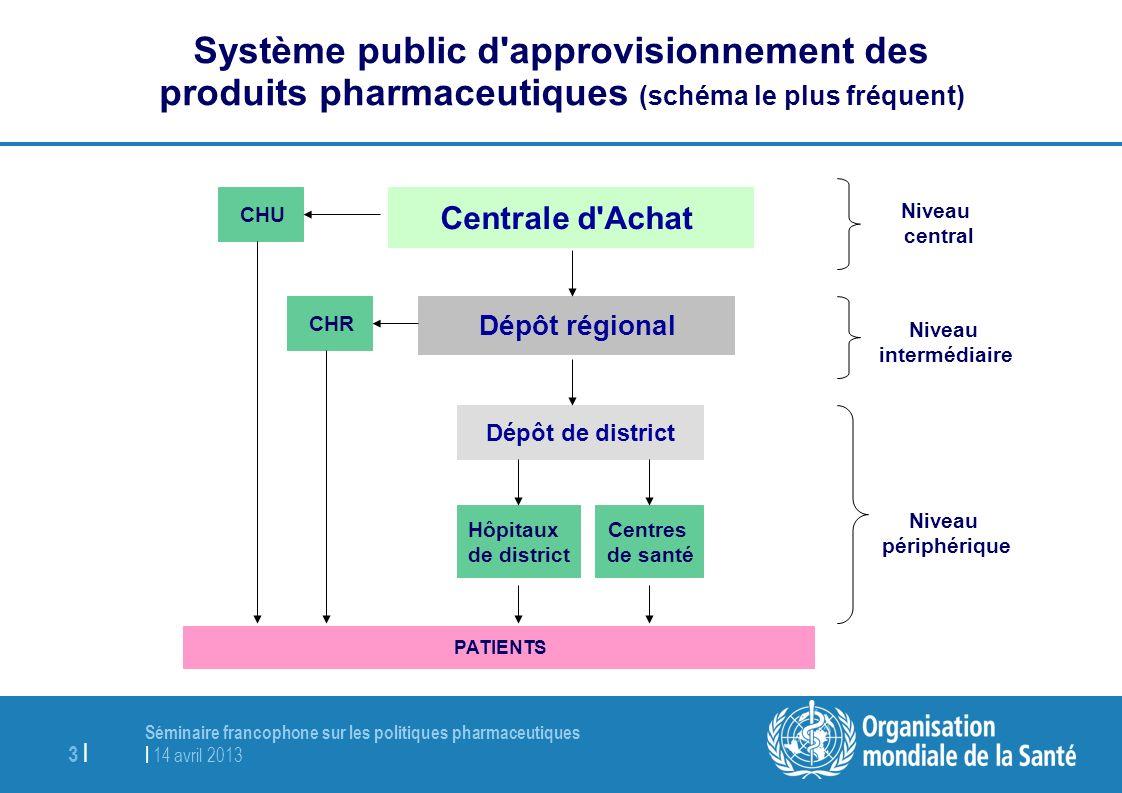 Séminaire francophone sur les politiques pharmaceutiques | 14 avril 2013 3 | Système public d'approvisionnement des produits pharmaceutiques (schéma l