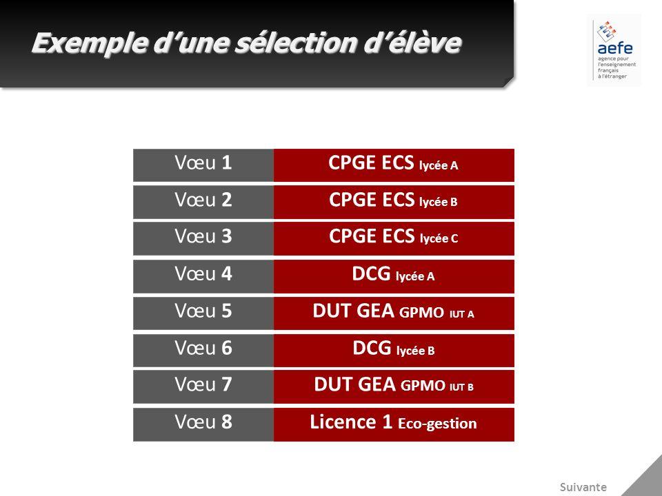 Exemple dune sélection délève Vœu 1CPGE ECS lycée A Vœu 2CPGE ECS lycée B Vœu 3CPGE ECS lycée C Vœu 4DCG lycée A Vœu 5DUT GEA GPMO IUT A Vœu 6DCG lycé