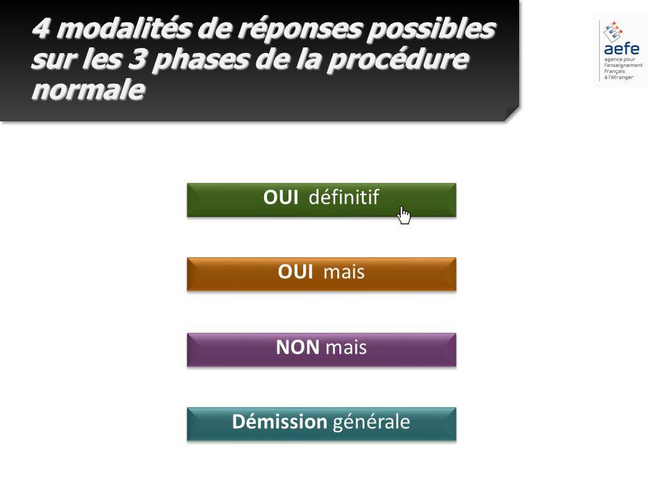 4 modalités de réponses possibles sur les 3 phases de la procédure normale OUI définitif OUI définitif OUI mais OUI mais NON mais NON mais Démission g