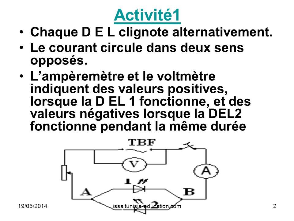 Activité1 Chaque D E L clignote alternativement. Le courant circule dans deux sens opposés. Lampèremètre et le voltmètre indiquent des valeurs positiv