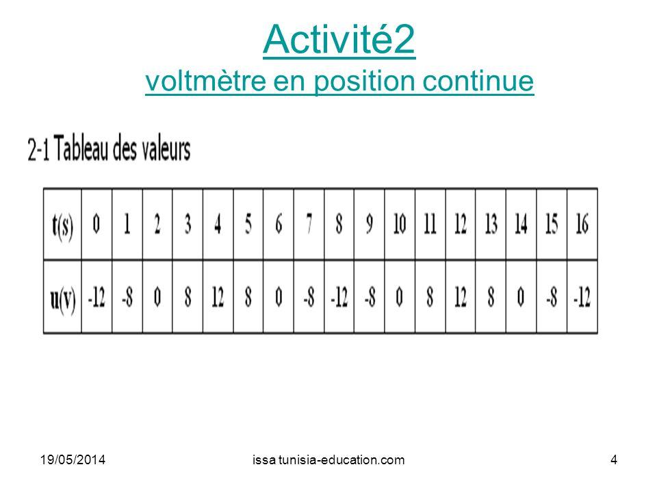 Activité2 voltmètre en position continue 19/05/20144issa tunisia-education.com