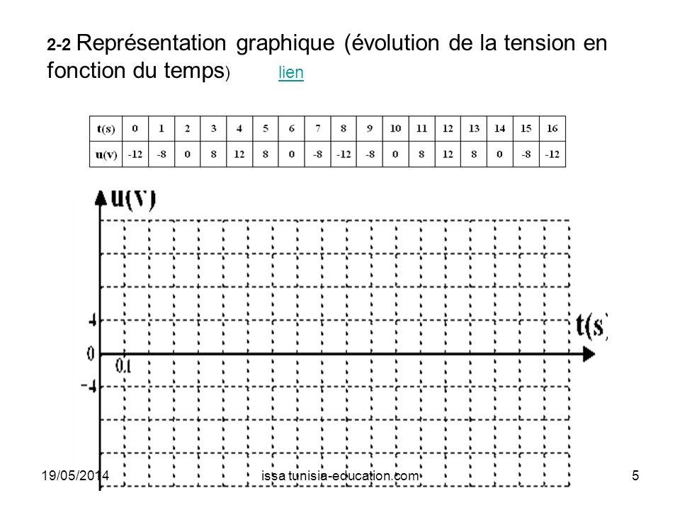 2-2 Représentation graphique (évolution de la tension en fonction du temps ) lienlien 19/05/20145issa tunisia-education.com