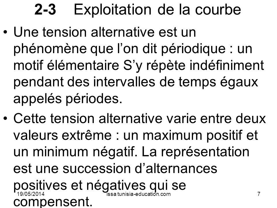 2-4 Conclusion Un phénomène périodique est un phénomène dont un évènement se répète à intervalle régulier, comme le lundi,le journal hebdomadaire,le 1er janvier.