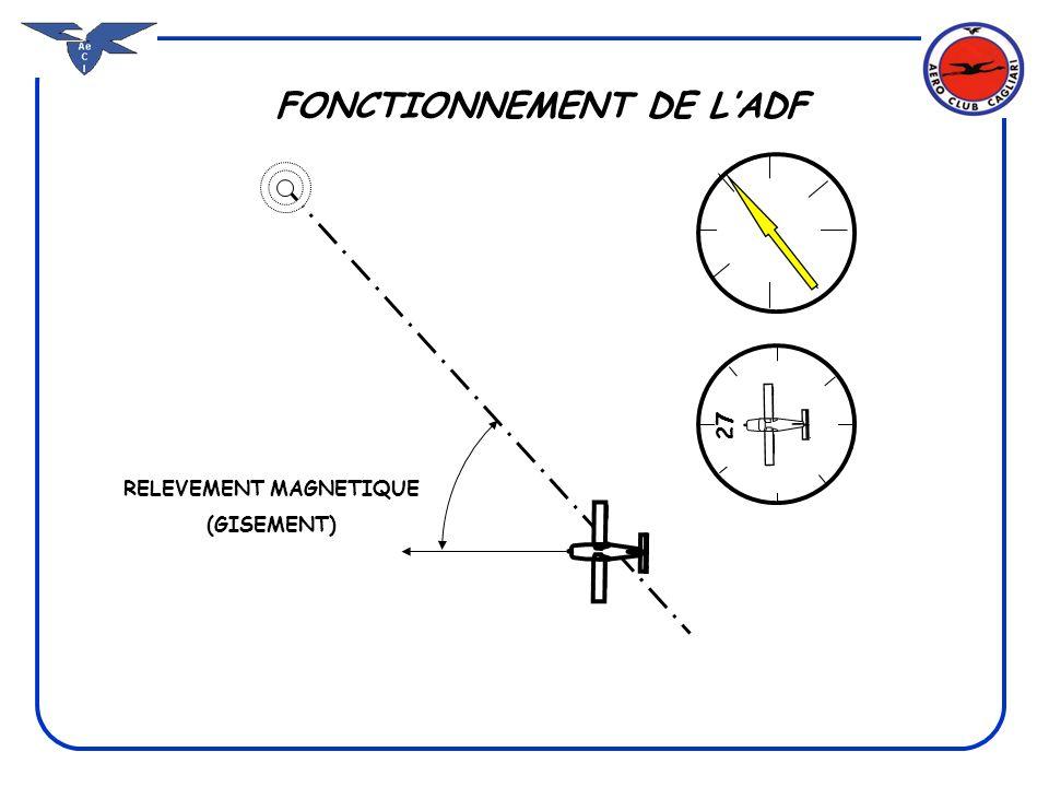 FONCTIONNEMENT DE LADF RELEVEMENT (GISEMENT 30°) 330° 27 RELEVEMENT (GISEMENT 30°) CAP + GISEMENT = QDM = 330° CAP + GISEMENT ± 180= QDR = 150° CAP 270°