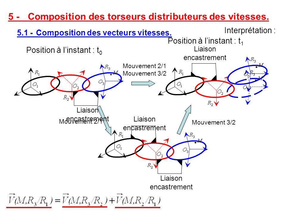 Interprétation : Mouvement 2/1 Mouvement 3/2 Liaison encastrement Position à linstant : t 0 Position à linstant : t 1 Liaison encastrement Mouvement 2