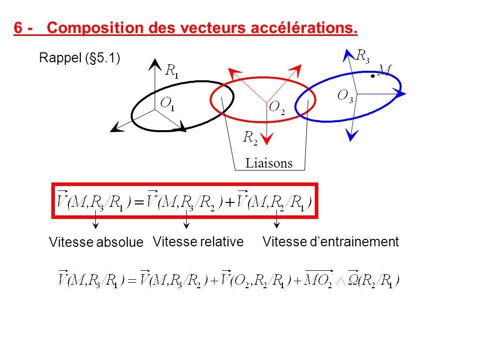 6 - Composition des vecteurs accélérations. Vitesse absolue Vitesse dentrainementVitesse relative Rappel (§5.1) Liaisons
