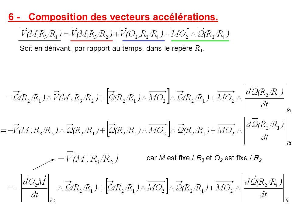 6 - Composition des vecteurs accélérations. Soit en dérivant, par rapport au temps, dans le repère R 1. car M est fixe / R 3 et O 2 est fixe / R 2