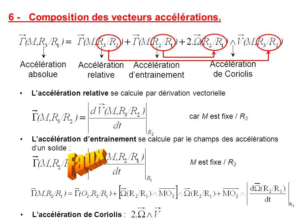 6 - Composition des vecteurs accélérations. Accélération absolue Accélération dentrainement Accélération relative Accélération de Coriolis Laccélérati