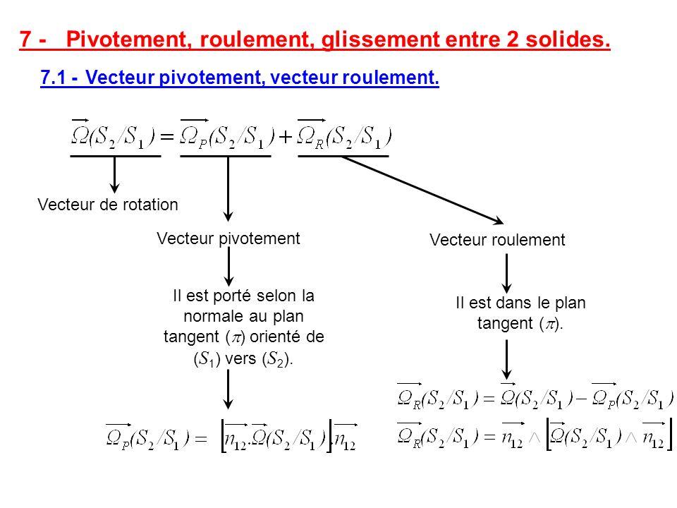 7 - Pivotement, roulement, glissement entre 2 solides. 7.1 - Vecteur pivotement, vecteur roulement. Vecteur roulement Vecteur pivotement Vecteur de ro