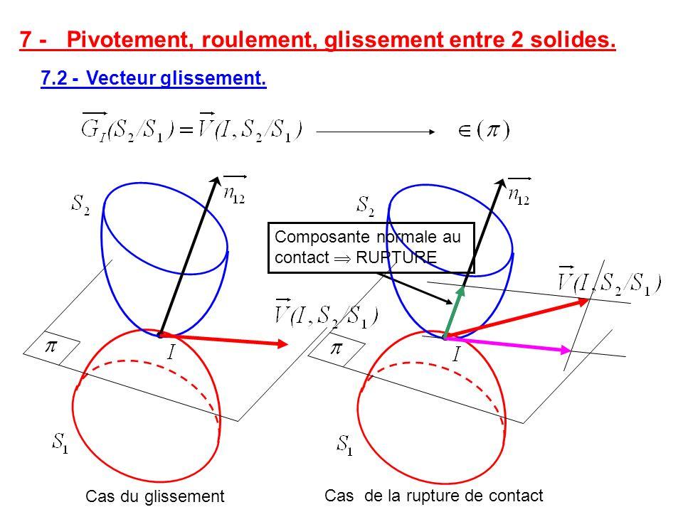 7 - Pivotement, roulement, glissement entre 2 solides. 7.2 - Vecteur glissement. Cas du glissement Cas de la rupture de contact Composante normale au