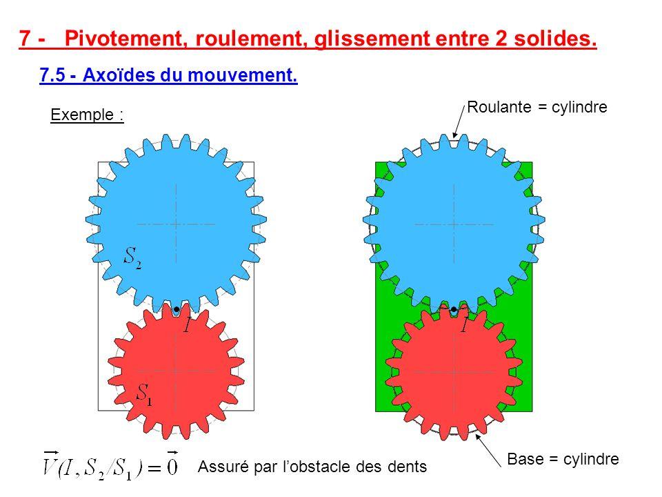 7 - Pivotement, roulement, glissement entre 2 solides. 7.5 - Axoïdes du mouvement. Exemple : Roulante = cylindre Base = cylindre Assuré par lobstacle