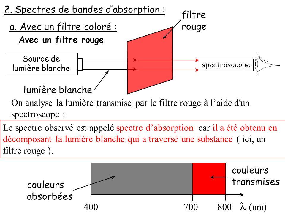 2. Spectres de bandes dabsorption : a. Avec un filtre coloré : Avec un filtre rouge Source de lumière blanche filtre rouge lumière blanche On analyse