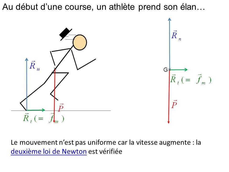 Au début dune course, un athlète prend son élan… × G× Le mouvement nest pas uniforme car la vitesse augmente : la deuxième loi de Newton est vérifiée