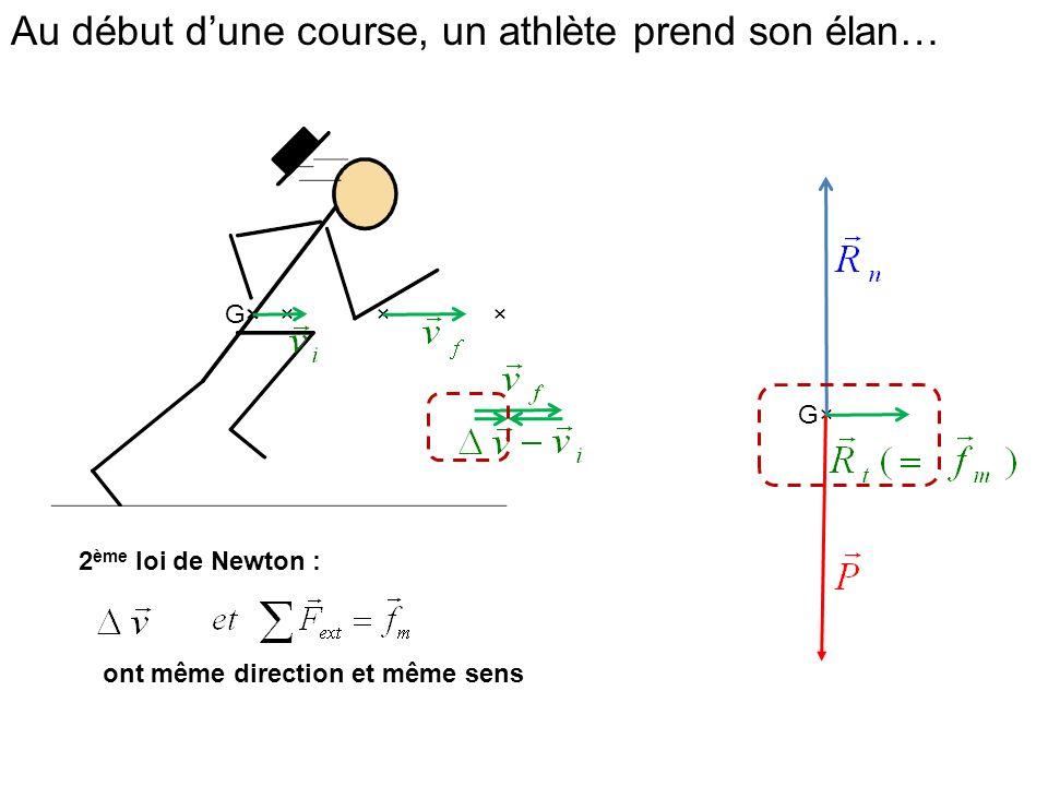 Au début dune course, un athlète prend son élan… × G× ××× ont même direction et même sens 2 ème loi de Newton :