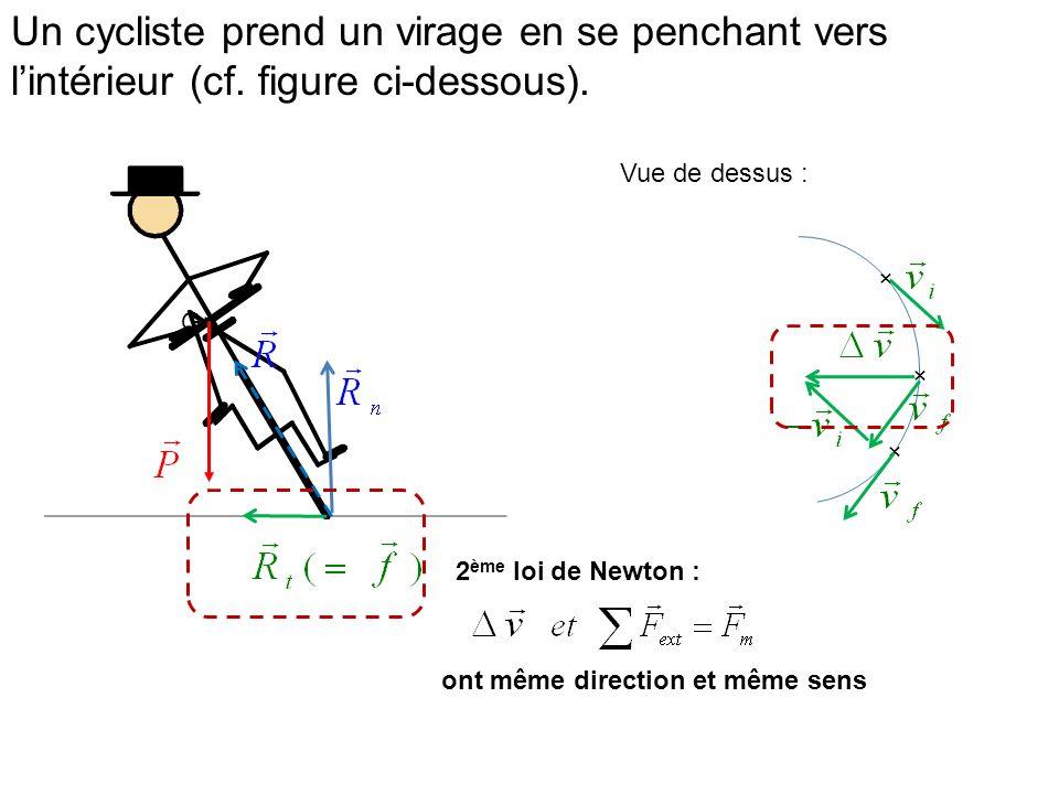Un cycliste prend un virage en se penchant vers lintérieur (cf. figure ci-dessous). G× Vue de dessus : × × × ont même direction et même sens 2 ème loi