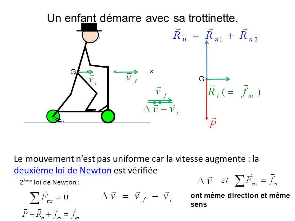 Au début dune course, un athlète prend son élan… × G× Le mouvement nest pas uniforme car la vitesse augmente : la deuxième loi de Newton est vérifiée deuxième loi de Newton