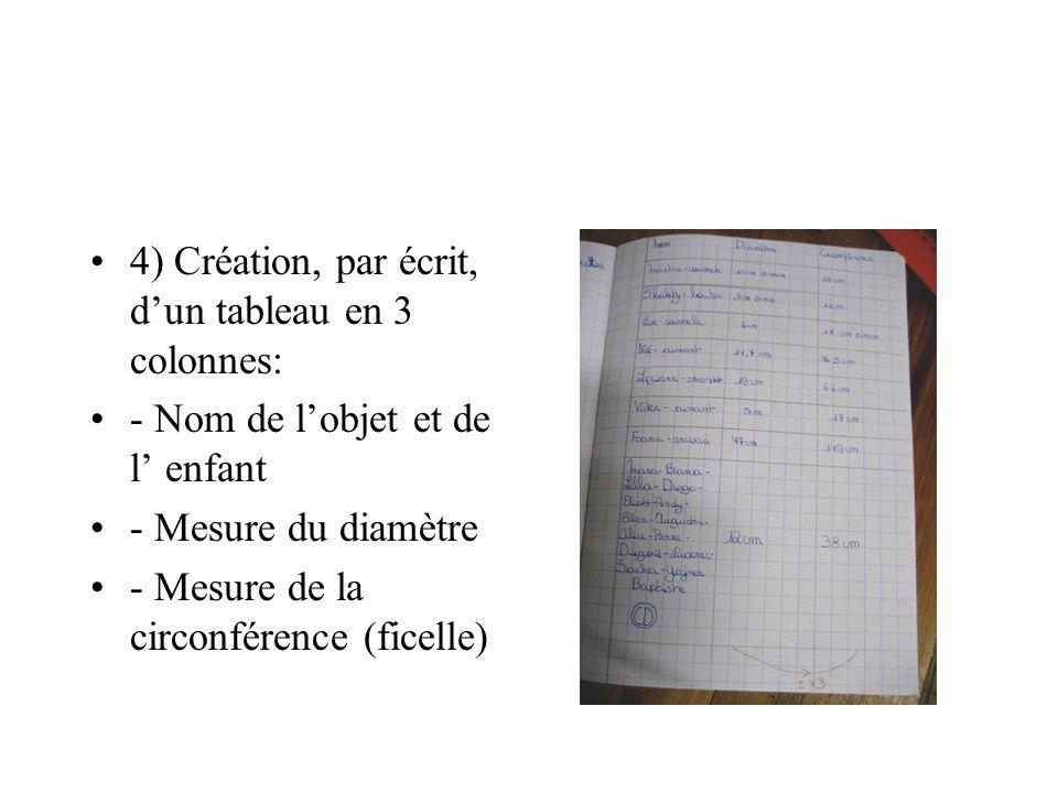 4) Création, par écrit, dun tableau en 3 colonnes: - Nom de lobjet et de l enfant - Mesure du diamètre - Mesure de la circonférence (ficelle)