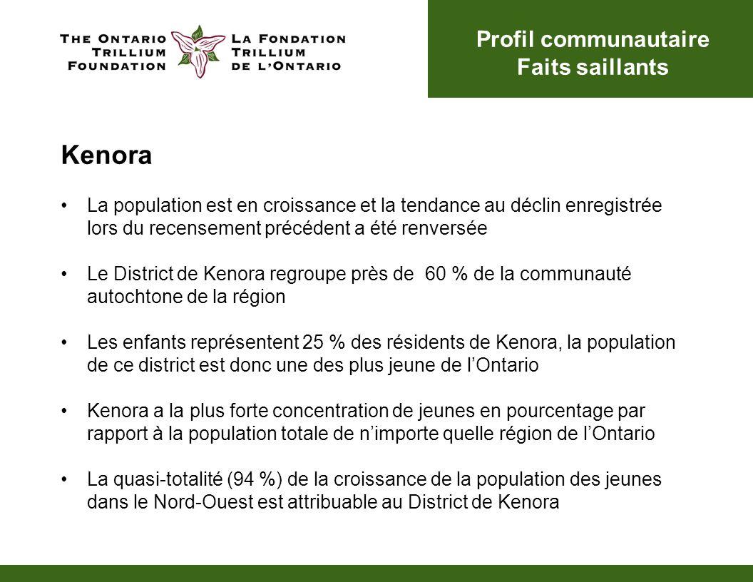 Kenora La population est en croissance et la tendance au déclin enregistrée lors du recensement précédent a été renversée Le District de Kenora regroupe près de 60 % de la communauté autochtone de la région Les enfants représentent 25 % des résidents de Kenora, la population de ce district est donc une des plus jeune de lOntario Kenora a la plus forte concentration de jeunes en pourcentage par rapport à la population totale de nimporte quelle région de lOntario La quasi-totalité (94 %) de la croissance de la population des jeunes dans le Nord-Ouest est attribuable au District de Kenora Profil communautaire Faits saillants