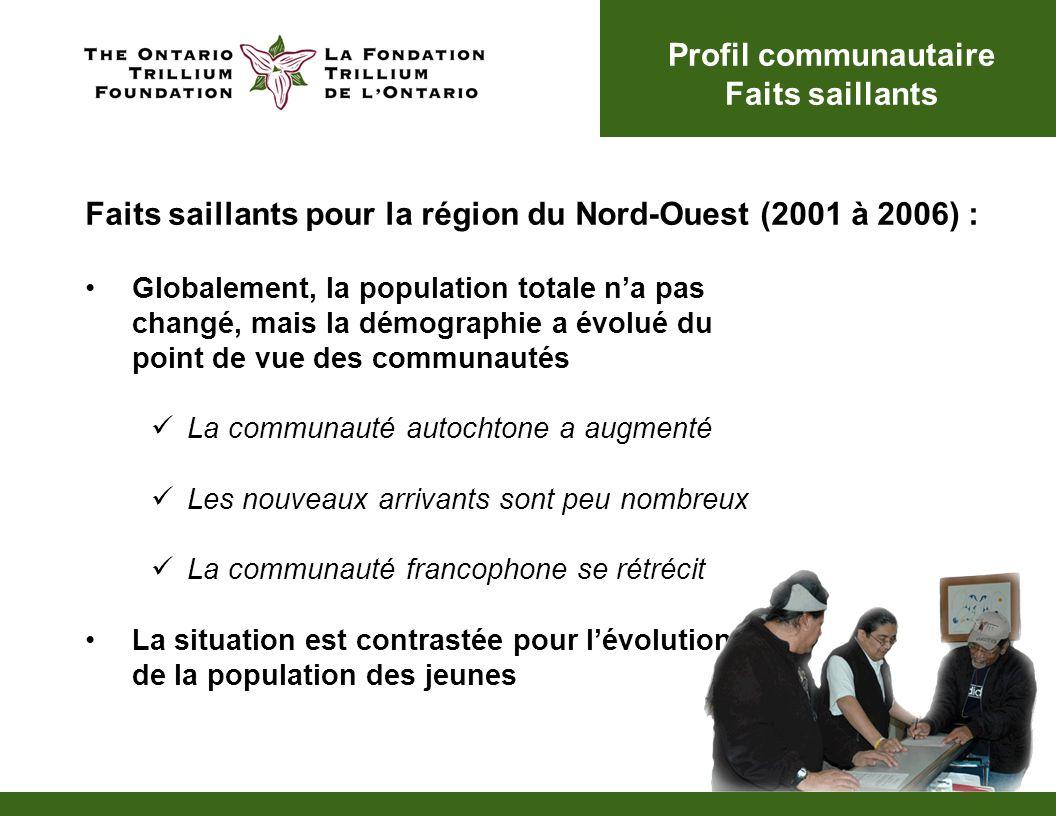 Globalement, la population totale na pas changé, mais la démographie a évolué du point de vue des communautés La communauté autochtone a augmenté Les