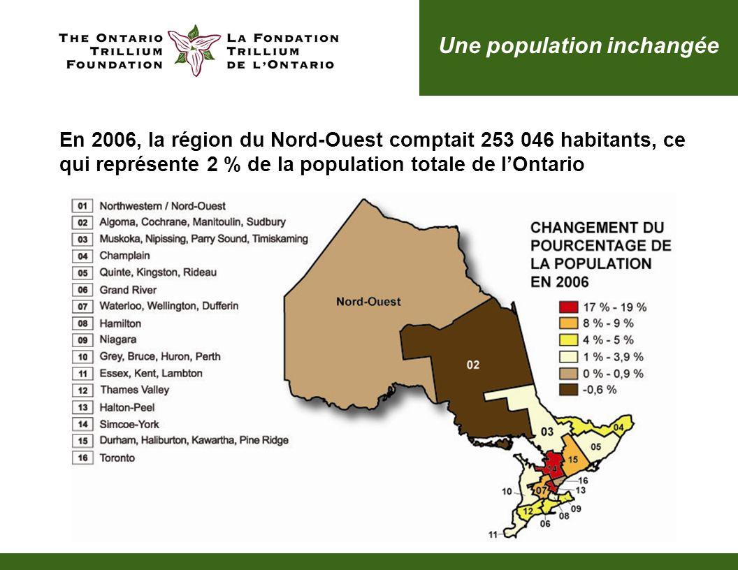 Une population inchangée En 2006, la région du Nord-Ouest comptait 253 046 habitants, ce qui représente 2 % de la population totale de lOntario