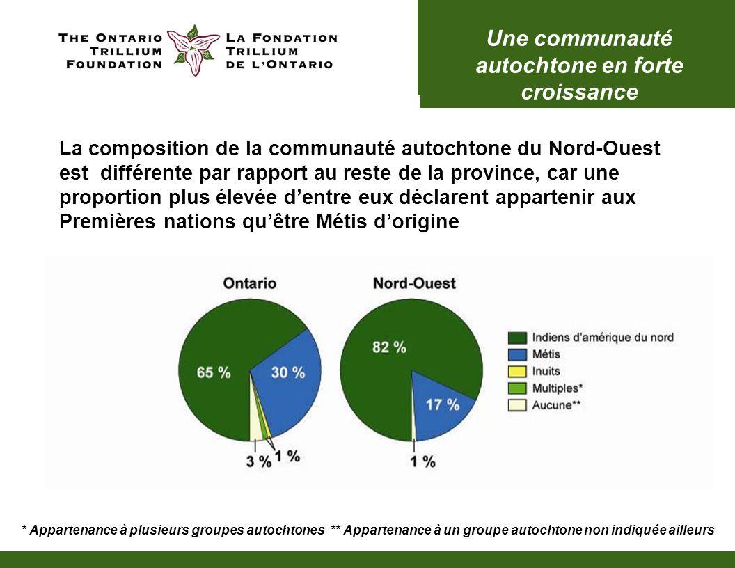 La composition de la communauté autochtone du Nord-Ouest est différente par rapport au reste de la province, car une proportion plus élevée dentre eux