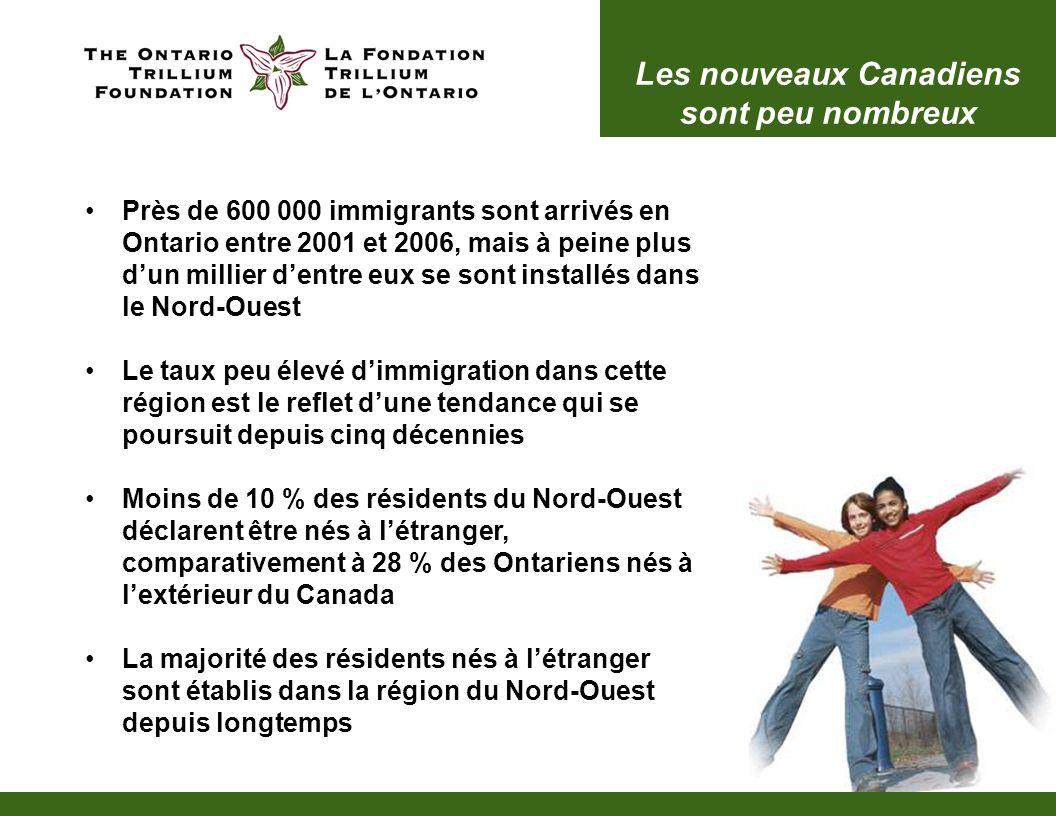 Près de 600 000 immigrants sont arrivés en Ontario entre 2001 et 2006, mais à peine plus dun millier dentre eux se sont installés dans le Nord-Ouest Le taux peu élevé dimmigration dans cette région est le reflet dune tendance qui se poursuit depuis cinq décennies Moins de 10 % des résidents du Nord-Ouest déclarent être nés à létranger, comparativement à 28 % des Ontariens nés à lextérieur du Canada La majorité des résidents nés à létranger sont établis dans la région du Nord-Ouest depuis longtemps Les nouveaux Canadiens sont peu nombreux