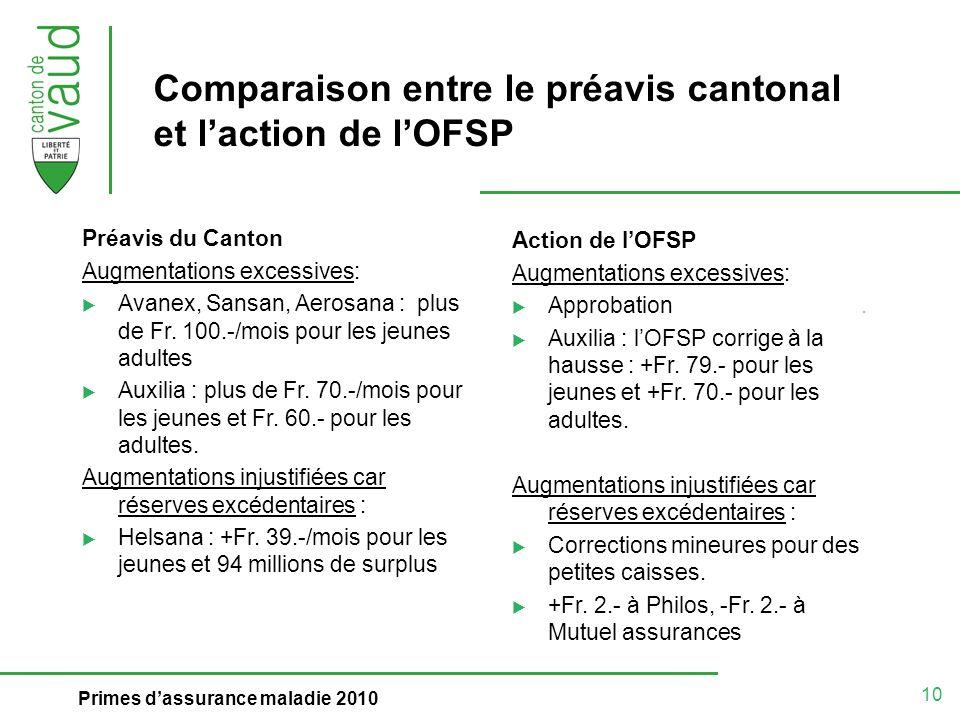 10 Primes dassurance maladie 2010 Comparaison entre le préavis cantonal et laction de lOFSP Préavis du Canton Augmentations excessives: Avanex, Sansan, Aerosana : plus de Fr.