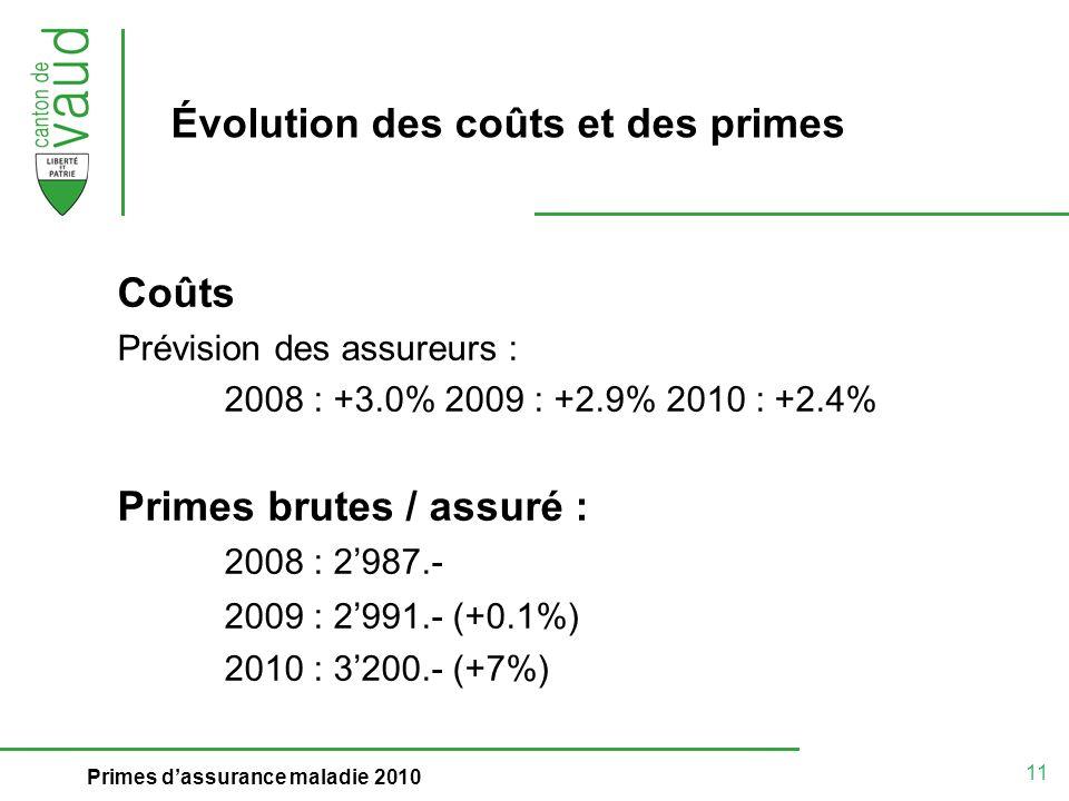 11 Primes dassurance maladie 2010 Évolution des coûts et des primes Coûts Prévision des assureurs : 2008 : +3.0% 2009 : +2.9% 2010 : +2.4% Primes brutes / assuré : 2008 : 2987.- 2009 : 2991.- (+0.1%) 2010 : 3200.- (+7%)
