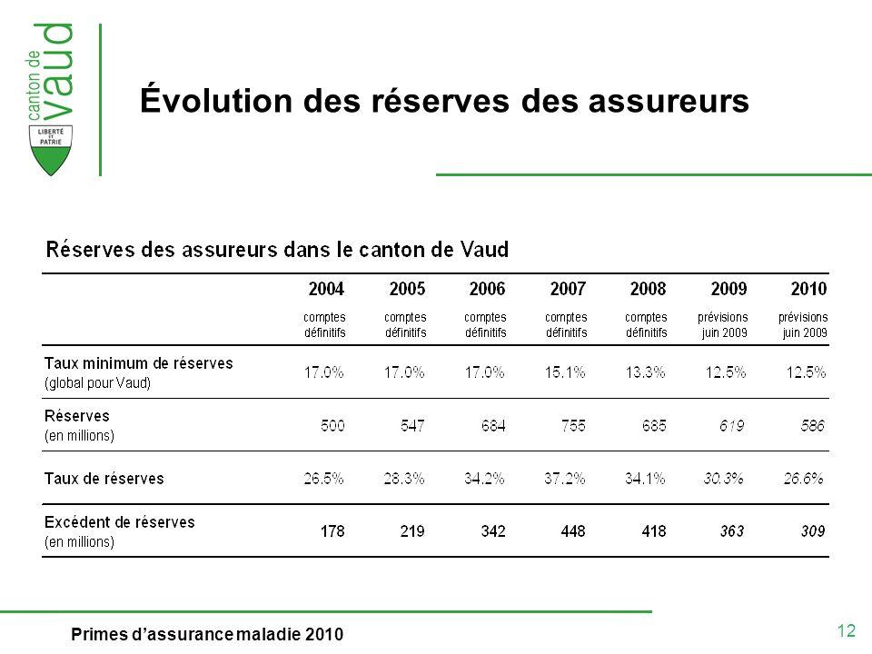 12 Primes dassurance maladie 2010 Évolution des réserves des assureurs