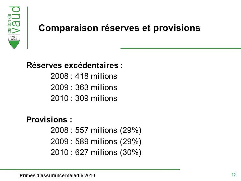 13 Primes dassurance maladie 2010 Comparaison réserves et provisions Réserves excédentaires : 2008 : 418 millions 2009 : 363 millions 2010 : 309 millions Provisions : 2008 : 557 millions (29%) 2009 : 589 millions (29%) 2010 : 627 millions (30%)