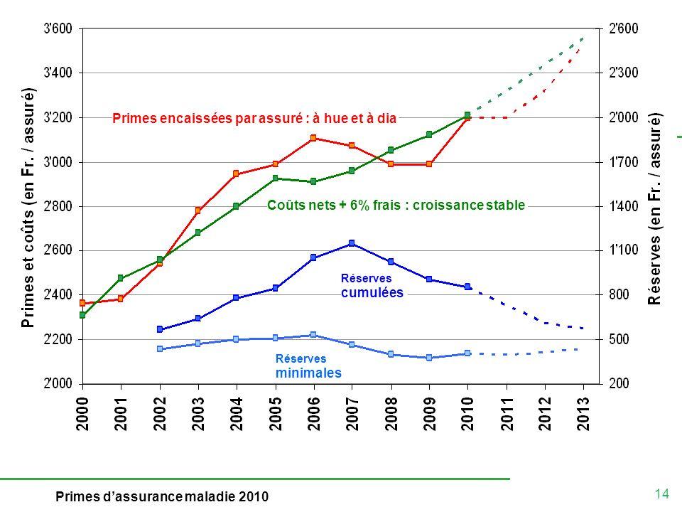 14 Primes dassurance maladie 2010 Primes encaissées par assuré : à hue et à dia Coûts nets + 6% frais : croissance stable Réserves cumulées Réserves minimales