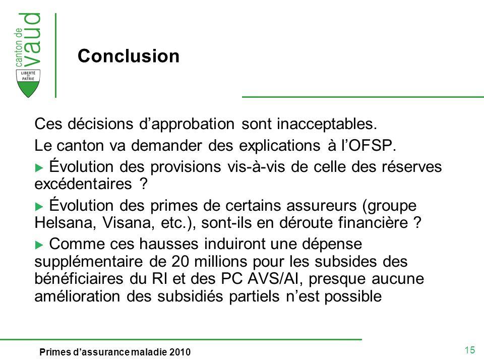 15 Primes dassurance maladie 2010 Conclusion Ces décisions dapprobation sont inacceptables.