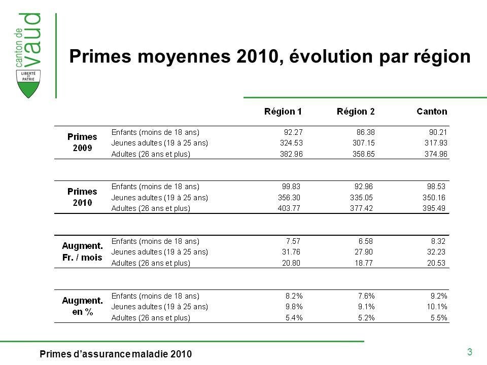 3 Primes dassurance maladie 2010 Primes moyennes 2010, évolution par région
