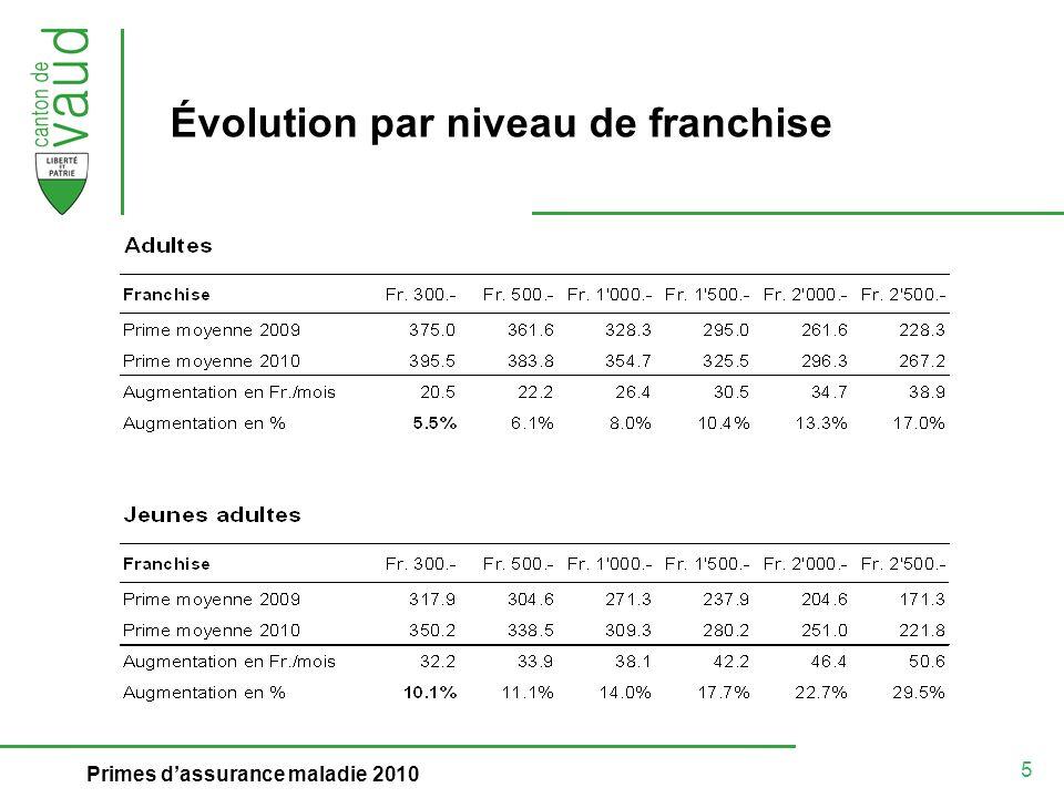5 Primes dassurance maladie 2010 Évolution par niveau de franchise