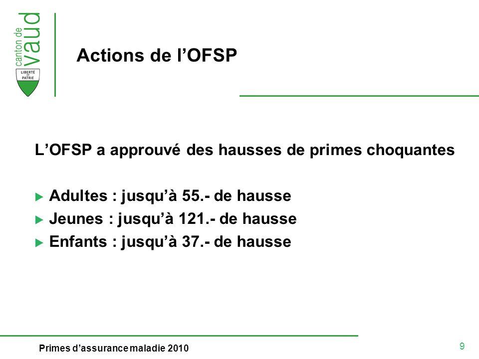 9 Primes dassurance maladie 2010 Actions de lOFSP LOFSP a approuvé des hausses de primes choquantes Adultes : jusquà 55.- de hausse Jeunes : jusquà 121.- de hausse Enfants : jusquà 37.- de hausse