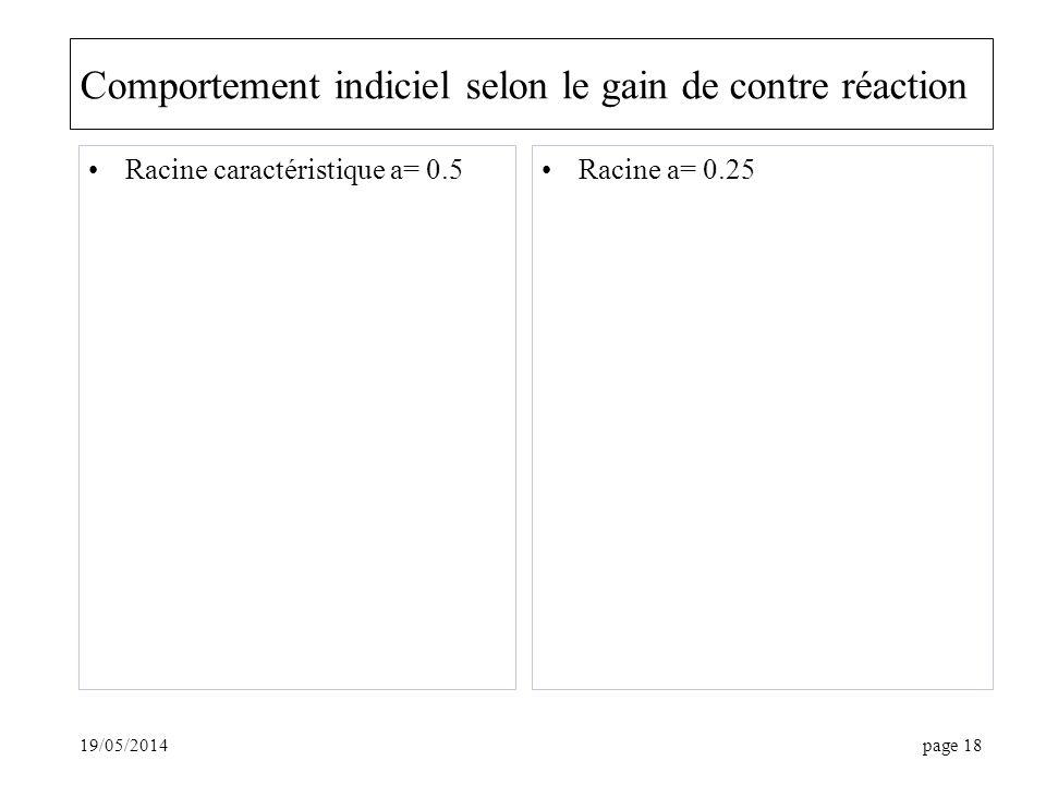 19/05/2014page 18 Comportement indiciel selon le gain de contre réaction Racine caractéristique a= 0.5Racine a= 0.25