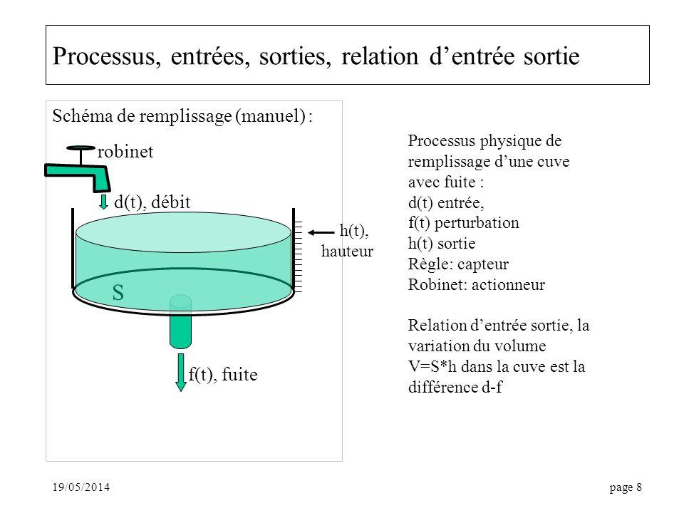19/05/2014page 8 Processus, entrées, sorties, relation dentrée sortie Schéma de remplissage (manuel) : S h(t), hauteur d(t), débit f(t), fuite robinet Processus physique de remplissage dune cuve avec fuite : d(t) entrée, f(t) perturbation h(t) sortie Règle: capteur Robinet: actionneur Relation dentrée sortie, la variation du volume V=S*h dans la cuve est la différence d-f