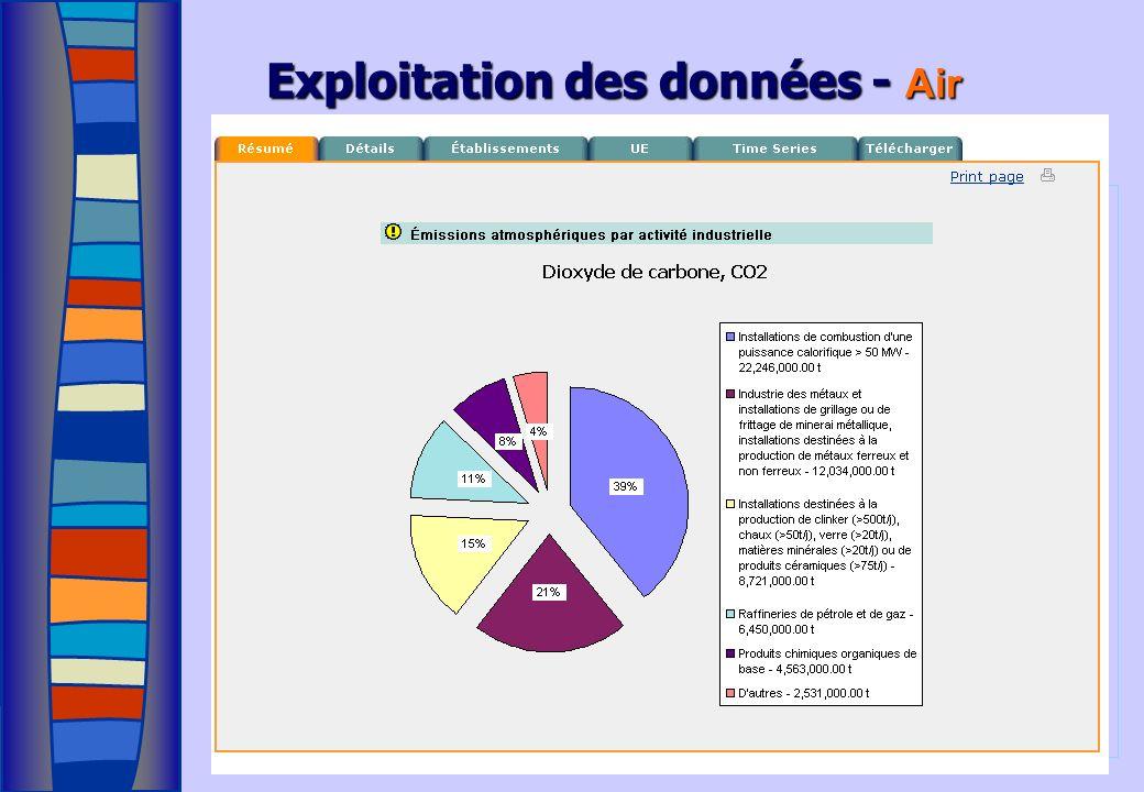 Exploitation des données - Air Air: