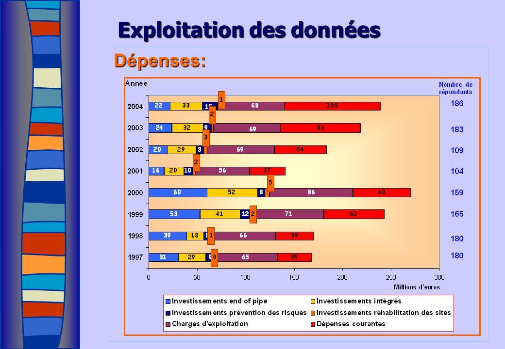 Exploitation des données Dépenses: