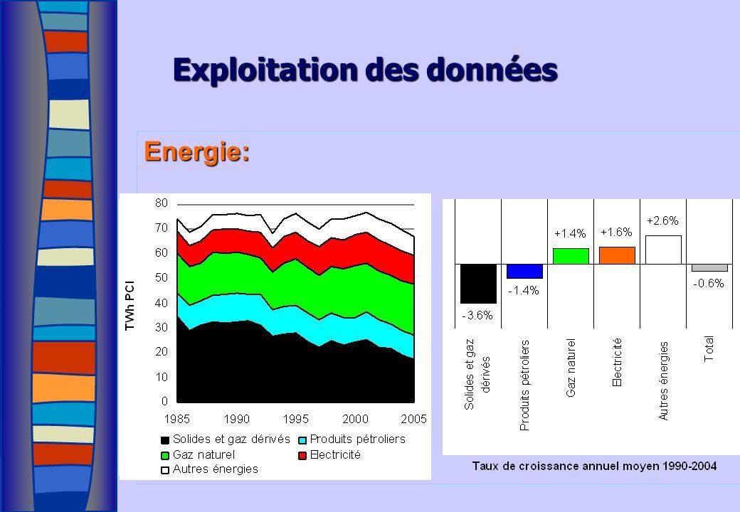 Exploitation des données Energie: